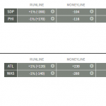 MLB Betting Lines