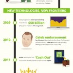 infographic-the-rise-of-online-betting