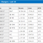 chargers-recent