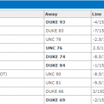 duke-north-carolina-recent