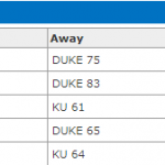 duke-kansas-recent