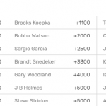 canadian-open-odds-2018
