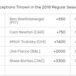 nfl-interception-odds-07232018
