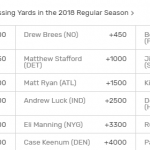 nfl-passing-yards-odds-2018