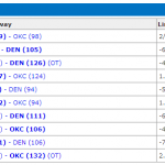 thunder-nuggets-recent